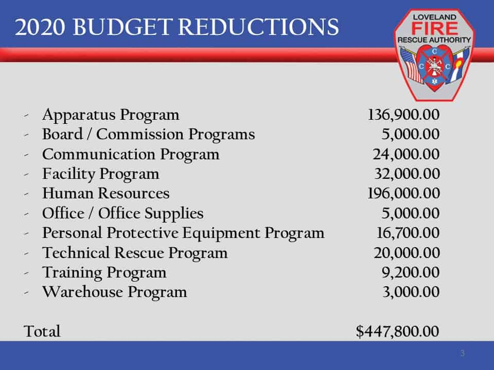 2020 Budget Reductions