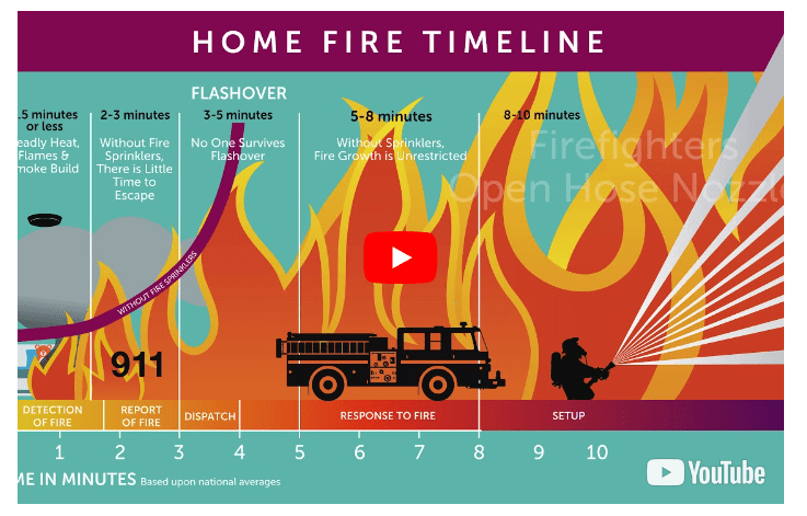 Click to watch a video on home fire sprinklers